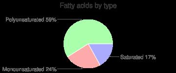 Potato salad with egg, fatty acids by type