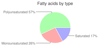 Cookies, plain or honey (includes cinnamon), graham crackers, fatty acids by type