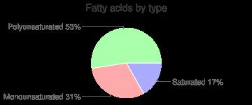 Pasta, cooked, corn, gluten-free, fatty acids by type