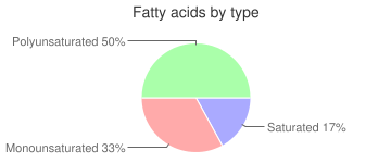 Cereal, bran flakes, fatty acids by type
