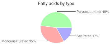 Margarine-like, sweetened, stick or tub, vegetable oil spread, fatty acids by type