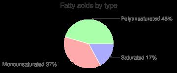 Fish, raw, wild, Atlantic, salmon, fatty acids by type