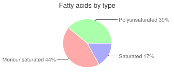 Crackers, with cheese filling, sandwich, wheat, fatty acids by type