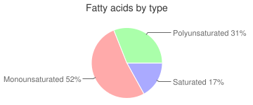Peanuts, with salt, oil-roasted, all types, fatty acids by type