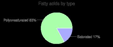 Mushrooms, stir-fried, shiitake, fatty acids by type