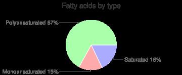 Spices, paprika, fatty acids by type