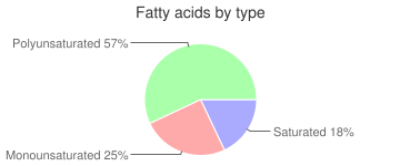 Salad dressing, regular, commercial, peppercorn dressing, fatty acids by type