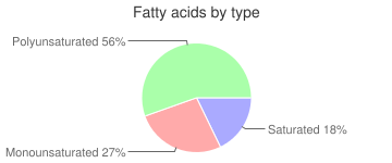 Sausage, meatless, fatty acids by type