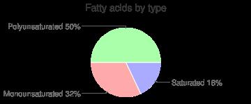 Molasses, fatty acids by type