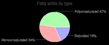 Sorghum grain, fatty acids by type