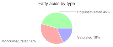 Crackers, reduced fat, peanut butter filled, sandwich-type, fatty acids by type