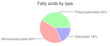 Squid, fried, coated, fatty acids by type