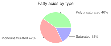 Flounder, not specified as to cooking method, cooked, fatty acids by type