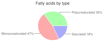 Crackers, with peanut butter filling, sandwich, wheat, fatty acids by type