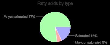 Lettuce, raw, green leaf, fatty acids by type
