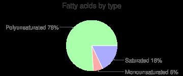 Lettuce, raw, iceberg (includes crisphead types), fatty acids by type
