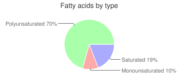 Collards, raw, fatty acids by type