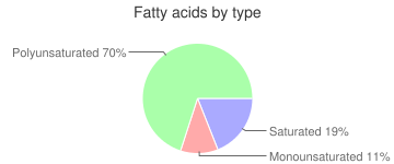 Arugula, raw, fatty acids by type