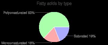 Rutabaga, raw, fatty acids by type