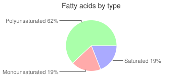 Cereal (Kellogg's All-Bran Complete Wheat Flakes), fatty acids by type