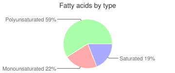 Tomatillos, raw, fatty acids by type