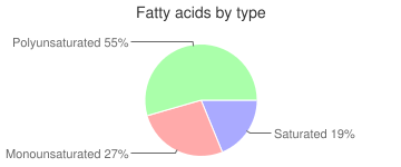 Salad dressing, without salt, regular, commercial, italian dressing, fatty acids by type