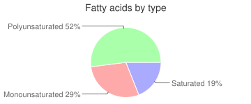 Ice cream cones, cake or wafer-type, fatty acids by type