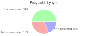 Salad dressing, vinegar and oil, home recipe, fatty acids by type