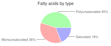 Seeds, without salt, roasted, pumpkin and squash seed kernels, fatty acids by type