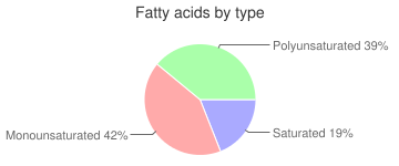 Oil, multiuse for non-dairy butter flavor, soy (partially hydrogenated), industrial, fatty acids by type