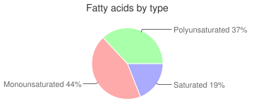 Cookies, special dietary, with creme filling, chocolate sandwich, fatty acids by type