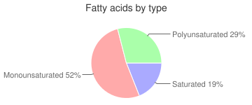 Margarine-like, with added vitamin D, with salt, stick, 60% fat, vegetable oil spread, fatty acids by type