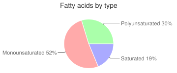 Peanut butter, reduced fat, smooth, fatty acids by type