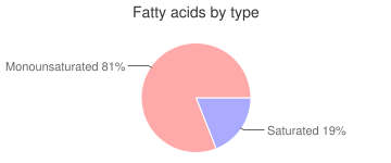 Leavening agents, active dry, baker's, yeast, fatty acids by type