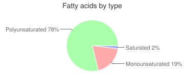 Nuts, dried, butternuts, fatty acids by type