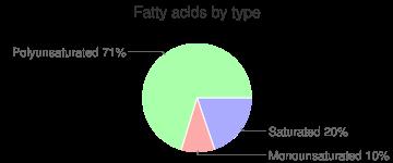 Kohlrabi, raw, fatty acids by type