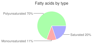 Cabbage, raw, Chinese, fatty acids by type