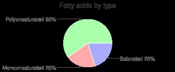 Mushrooms, raw, maitake, fatty acids by type