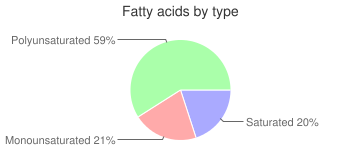 Tomato products, with salt added, puree, canned, fatty acids by type