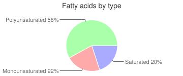 Tomatoes, raw, fatty acids by type
