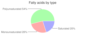 Muffins, made with low fat (2%) milk, prepared from recipe, blueberry, fatty acids by type