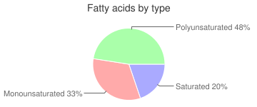 Seeds, without salt, roasted, whole, pumpkin and squash seeds, fatty acids by type
