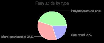 Cereal (General Mills Kix), fatty acids by type