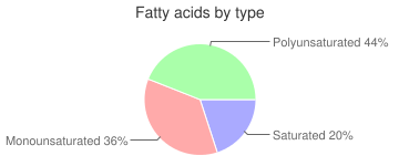 Porgy, not specified as to cooking method, cooked, fatty acids by type