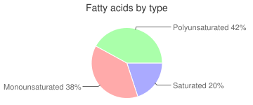 Babyfood, dry fortified, oatmeal, cereal, fatty acids by type