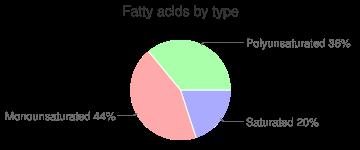 Wasabi, fatty acids by type