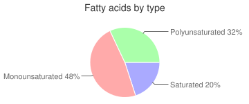 Cookies, prepared from recipe, peanut butter, fatty acids by type