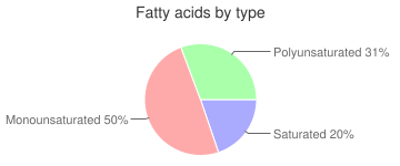 Bread, prepared, dry mix, stuffing, fatty acids by type