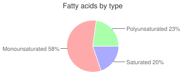 Crackers, sandwich-type with peanut butter filling, cheese, fatty acids by type