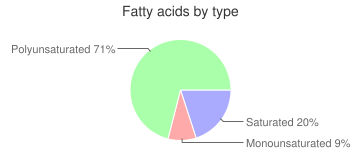 Peppers, freeze-dried, red, sweet, fatty acids by type